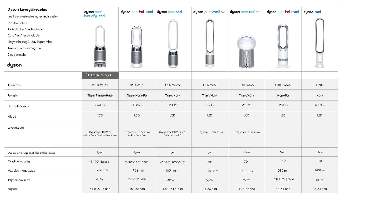 Dyson termékek összehasonlítása